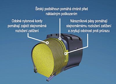 Shrnutí technologie Permafoam Goodyear